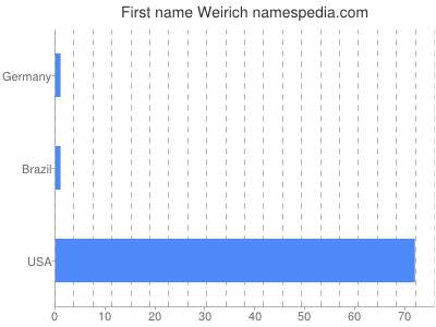 Given name Weirich