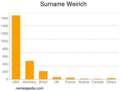 Surname Weirich