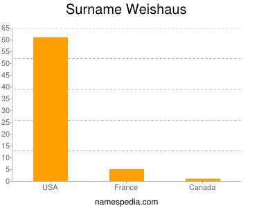 Surname Weishaus