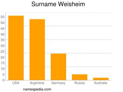 Surname Weisheim