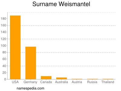 Surname Weismantel