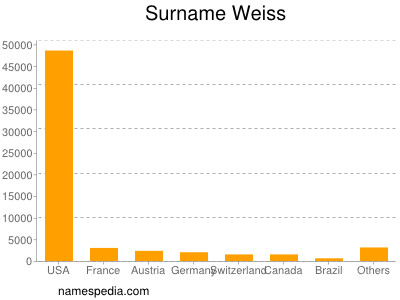 Surname Weiss