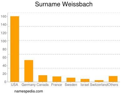 Surname Weissbach