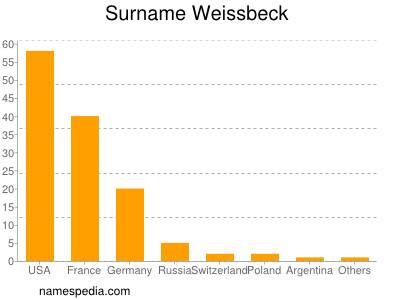 Surname Weissbeck