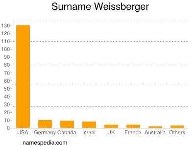 Surname Weissberger