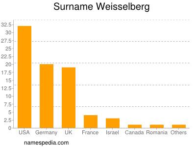 Surname Weisselberg