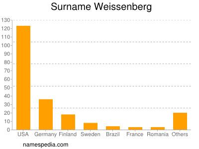 Surname Weissenberg