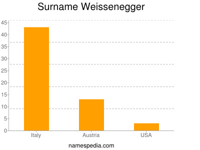 Surname Weissenegger
