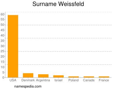 Surname Weissfeld