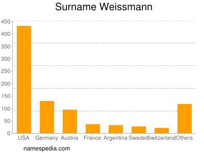 Surname Weissmann