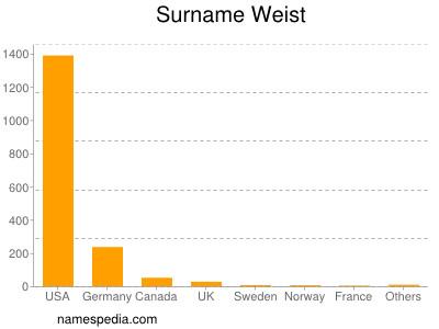 Surname Weist