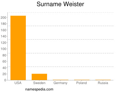 Surname Weister
