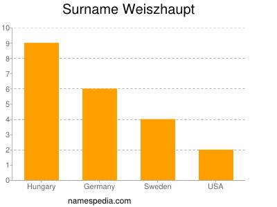 Surname Weiszhaupt