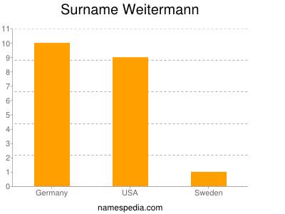 Surname Weitermann