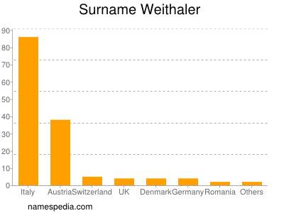 Surname Weithaler