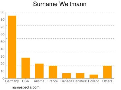 Surname Weitmann