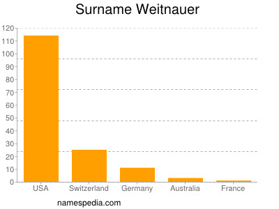 Surname Weitnauer