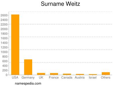 Surname Weitz