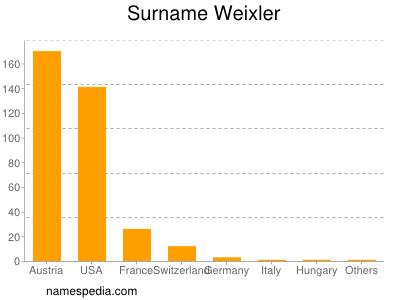 Surname Weixler