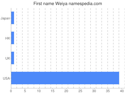 Given name Weiya