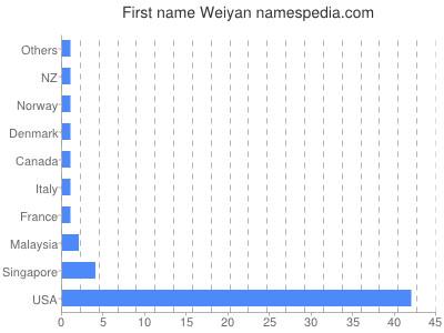 Given name Weiyan