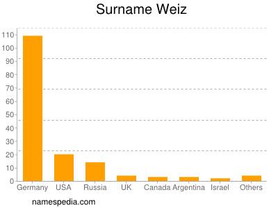 Surname Weiz