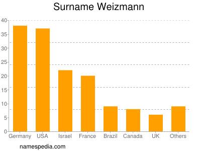Surname Weizmann