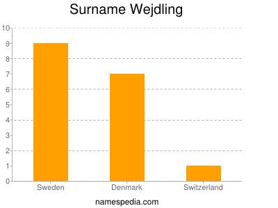 Surname Wejdling