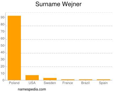 Surname Wejner