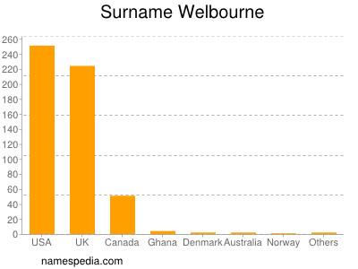 Surname Welbourne