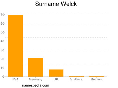 Surname Welck