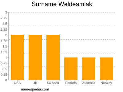 Surname Weldeamlak