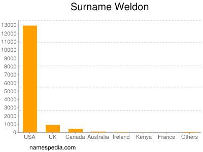 Surname Weldon