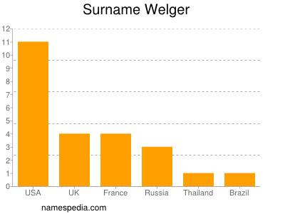 Surname Welger