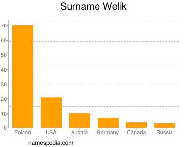 Surname Welik
