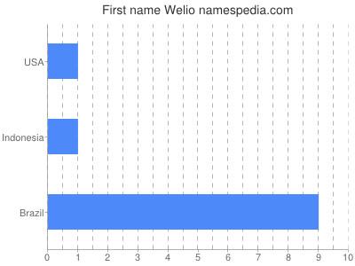 Given name Welio