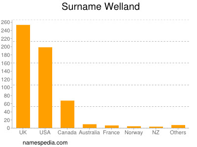 Surname Welland