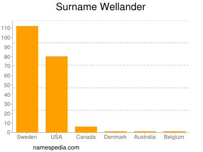 Surname Wellander