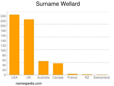 Surname Wellard