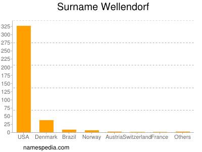 Surname Wellendorf