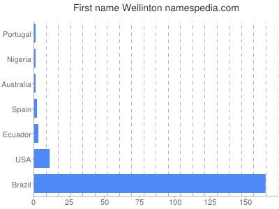 Given name Wellinton