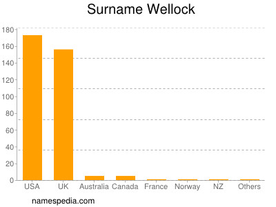 Surname Wellock