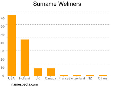 Surname Welmers