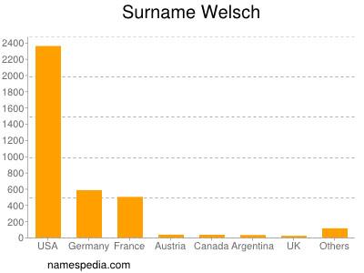 Surname Welsch