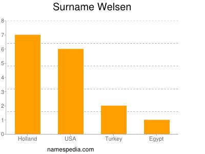 Surname Welsen