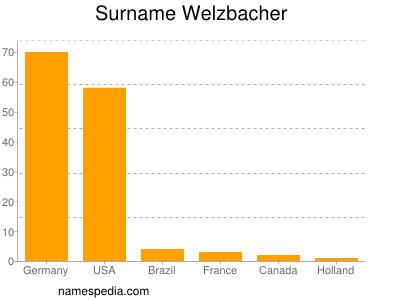 Surname Welzbacher