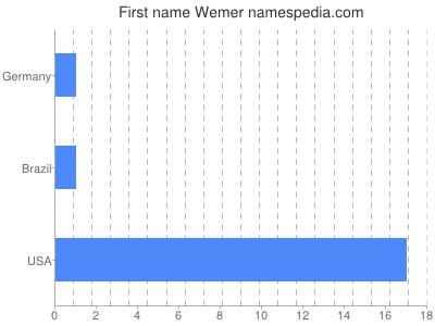 Given name Wemer