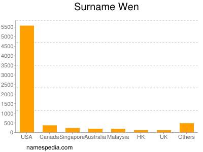 Surname Wen