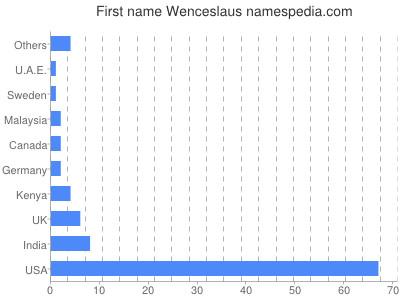 Given name Wenceslaus