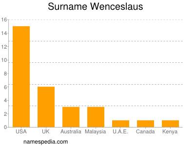 Surname Wenceslaus